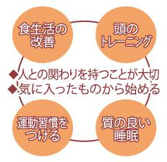 4つの予防策